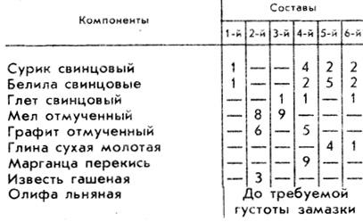Таблица 1. Содержание компонентов s замазках для металла