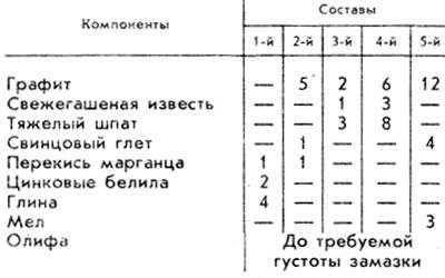 Таблица 2. Содержание компонентов в замазках для труб, печей