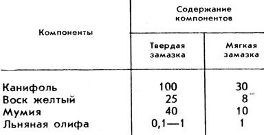 Таблица 3. Составы менделеевских замазок